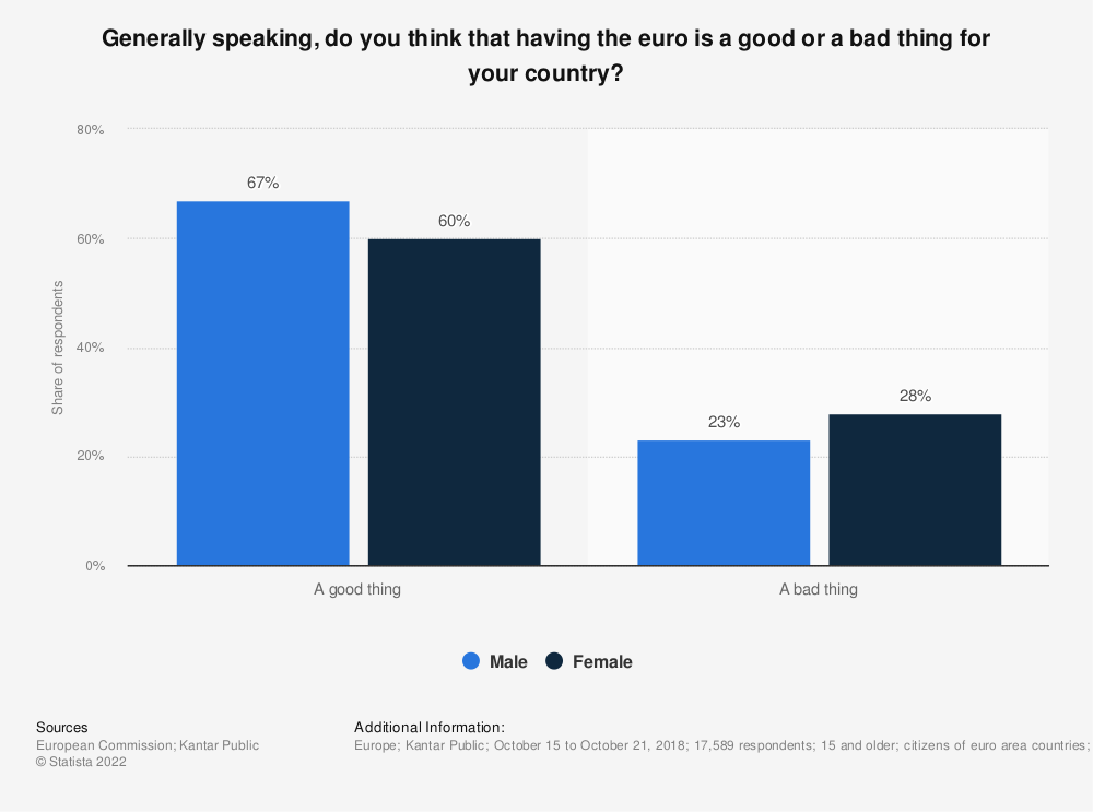 Statistic: Generally speaking, do you think that having the euro is a good or a bad thing for your country? | Statista