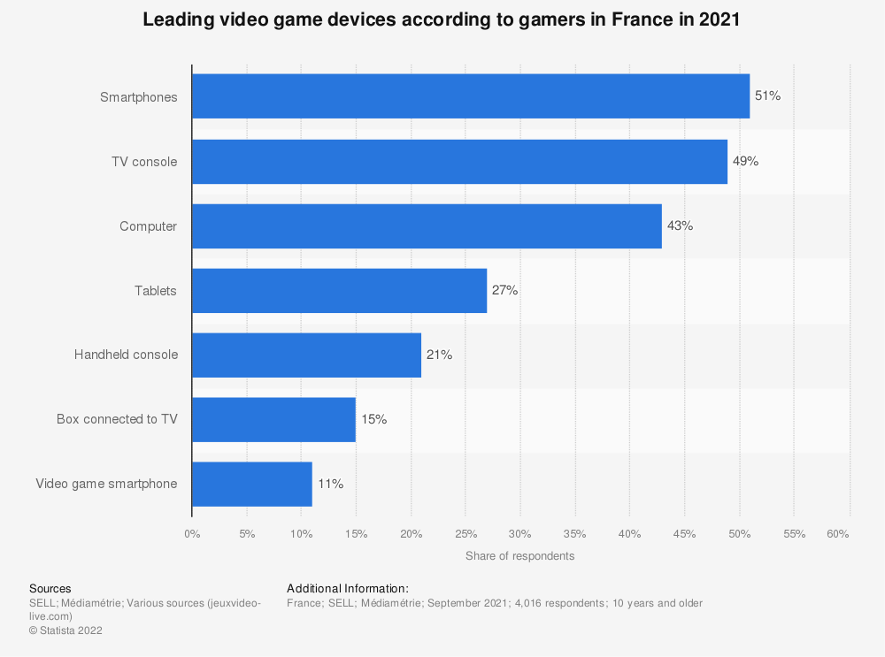 Statistic: Share of gamers using selected gaming platforms in France in 2017 | Statista