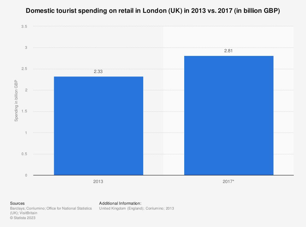 Statistic: Domestic tourist spending on retail in London (UK) in 2013 vs. 2017 (in billion GBP) | Statista