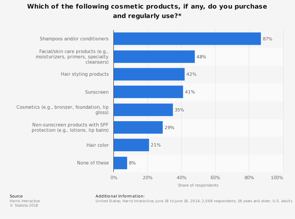 Statistic: Which of the following cosmetic products, if any, do you purchase and regularly use?*  | Statista