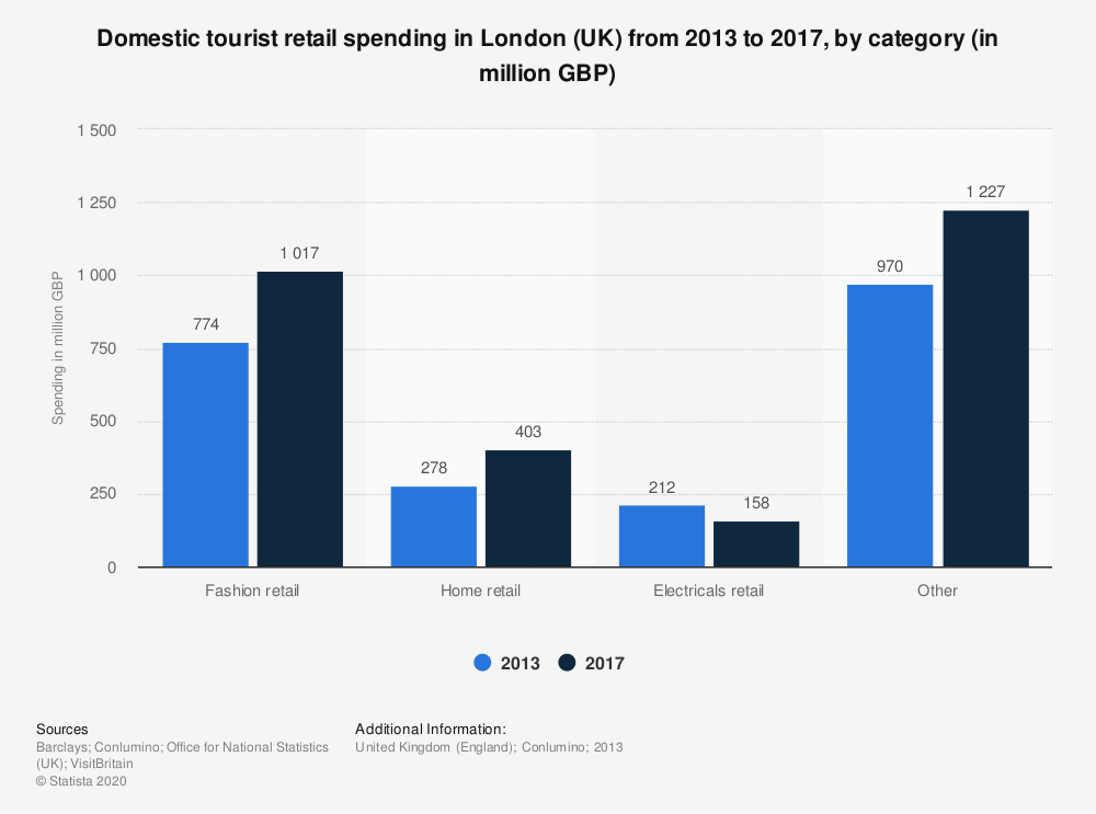 Statistic: Domestic tourist retail spending in London (UK) from 2013 to 2017, by category (in million GBP) | Statista
