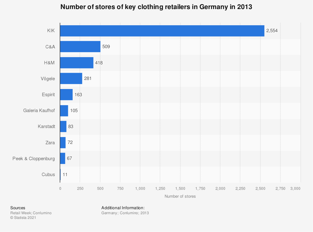 Statistic: Number of stores of key clothing retailers in Germany in 2013 | Statista