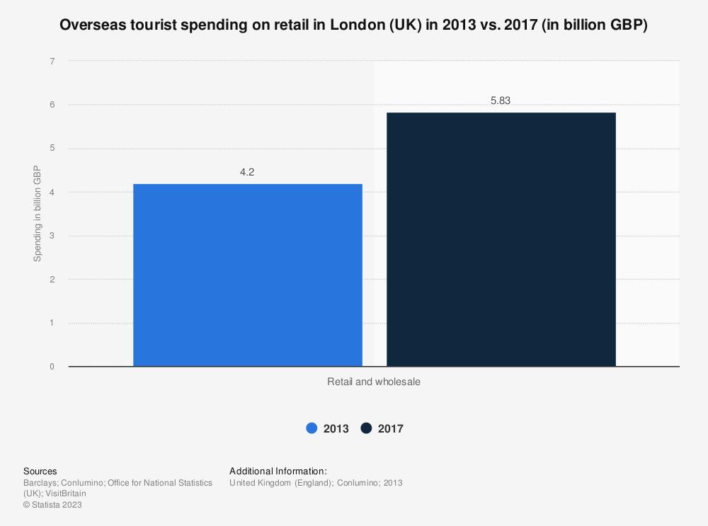 Statistic: Overseas tourist spending on retail in London (UK) in 2013 vs. 2017 (in billion GBP) | Statista