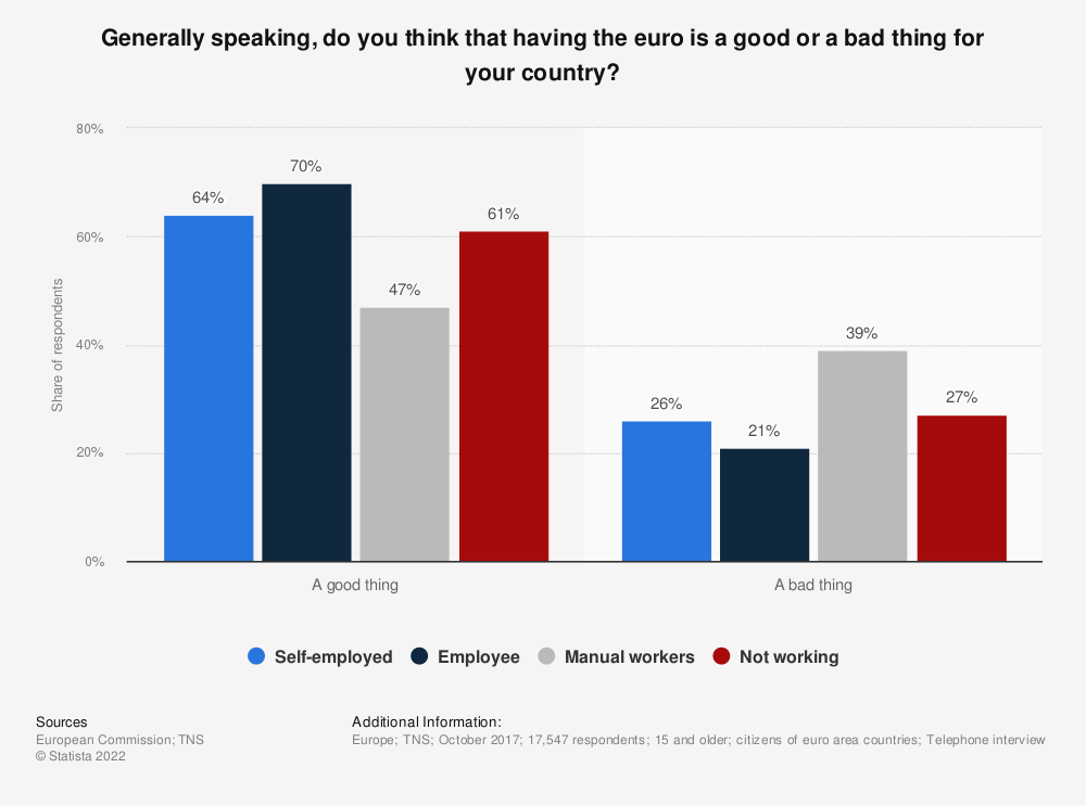 Statistic: Generally speaking, do you think that having the euro is a good or a bad thing for your country?   Statista