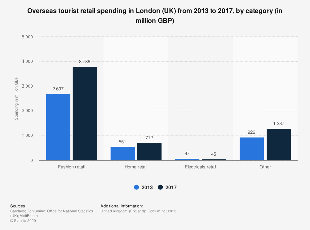 Statistic: Overseas tourist retail spending in London (UK) from 2013 to 2017, by category (in million GBP) | Statista