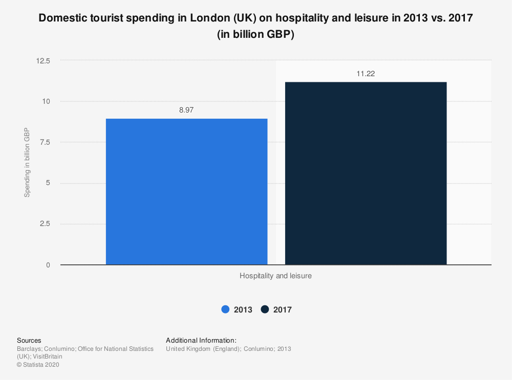 Statistic: Domestic tourist spending in London (UK) on hospitality and leisure in 2013 vs. 2017 (in billion GBP) | Statista
