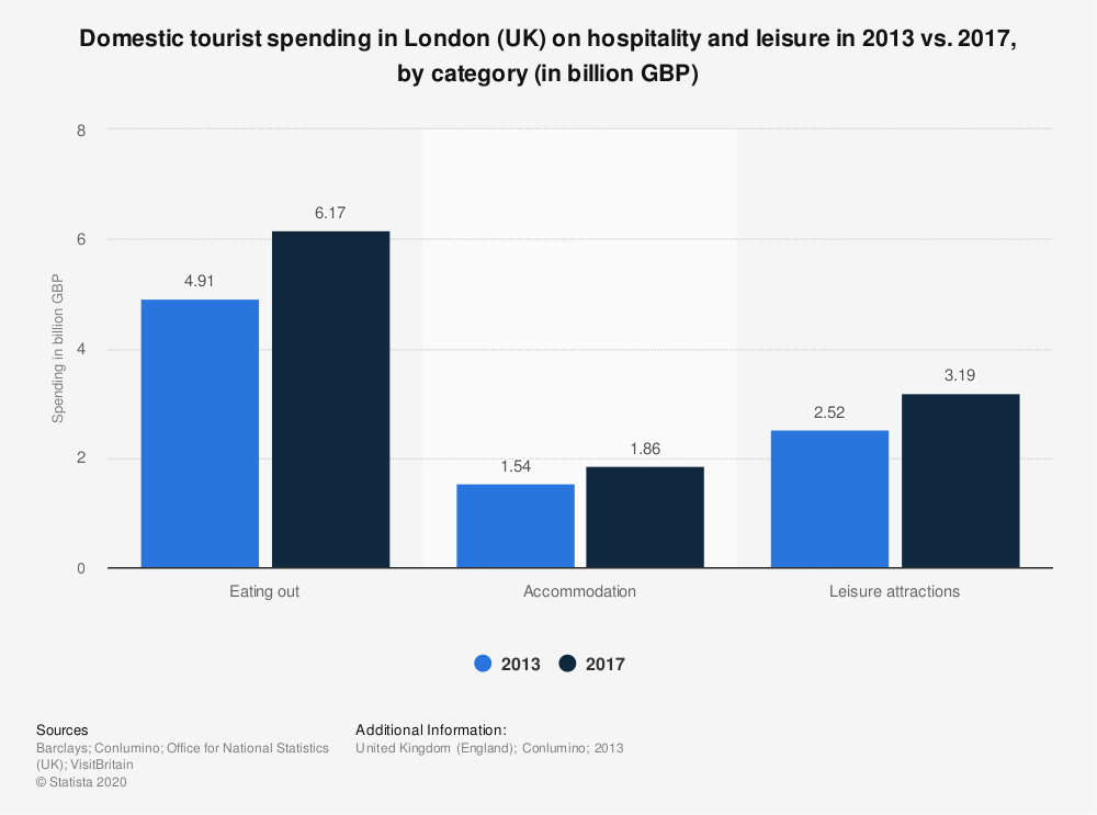 Statistic: Domestic tourist spending in London (UK) on hospitality and leisure in 2013 vs. 2017, by category (in billion GBP) | Statista
