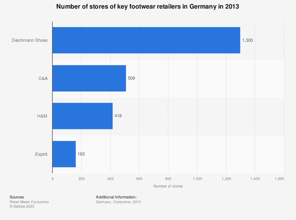Statistic: Number of stores of key footwear retailers in Germany in 2013 | Statista
