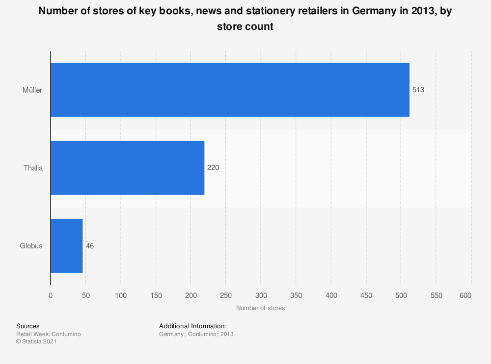 Statistic: Number of stores of key books, news and stationery retailers in Germany in 2013, by store count | Statista