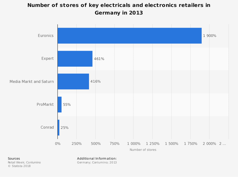 Statistic: Number of stores of key electricals and electronics retailers in Germany in 2013 | Statista