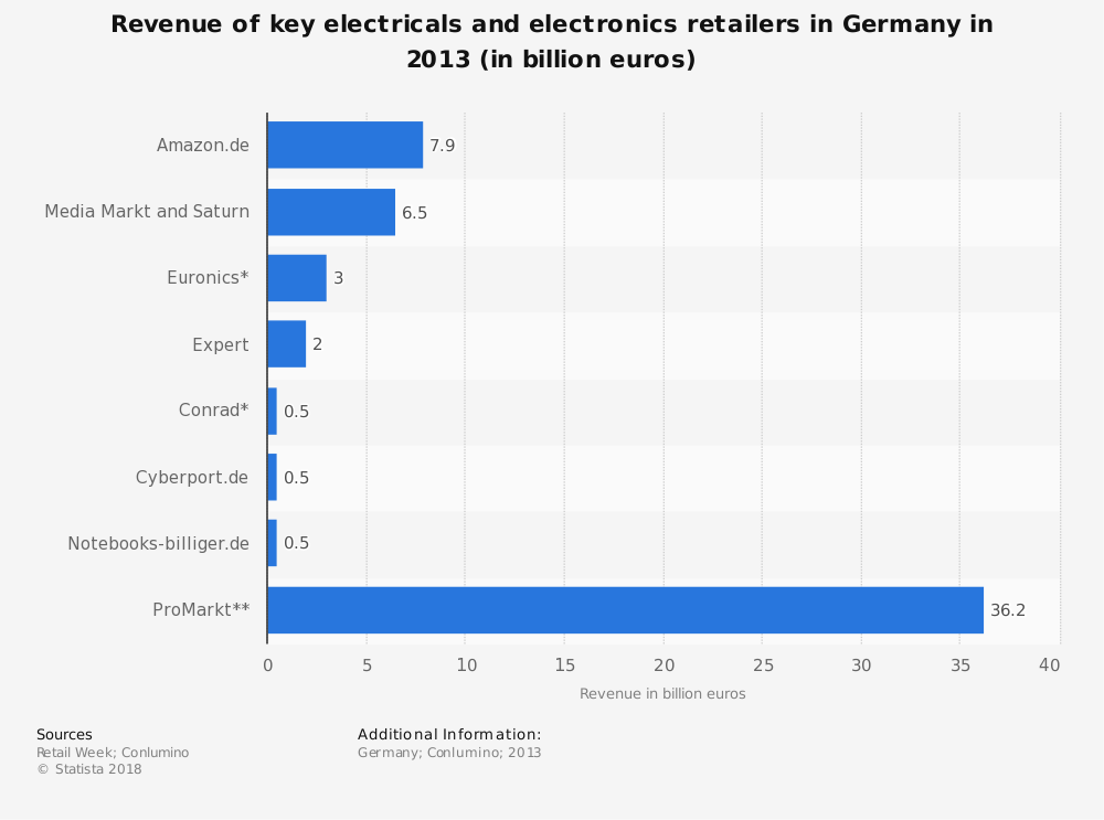 Statistic: Revenue of key electricals and electronics retailers in Germany in 2013 (in billion euros) | Statista