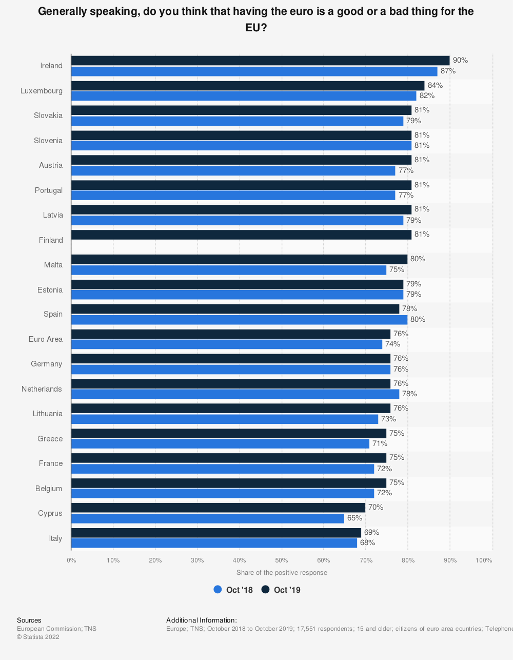 Statistic: Generally speaking, do you think that having the euro is a good or a bad thing for the EU? | Statista