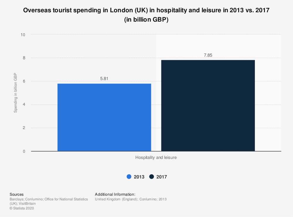 Statistic: Overseas tourist spending in London (UK) in hospitality and leisure in 2013 vs. 2017 (in billion GBP) | Statista