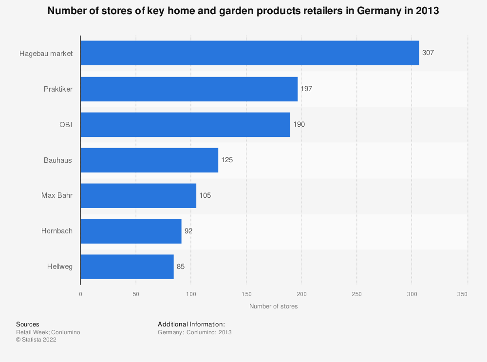 Statistic: Number of stores of key home and garden products retailers in Germany in 2013 | Statista
