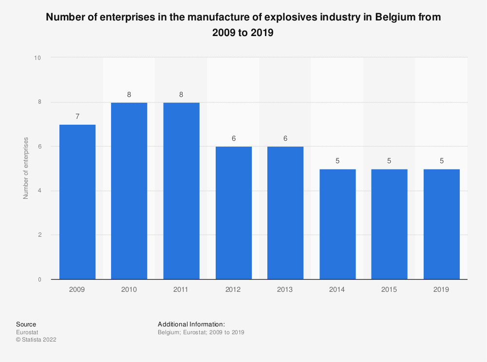 Statistic: Number of enterprises in the manufacture of explosives industry in Belgium from 2009 to 2015 | Statista