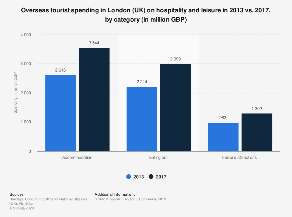 Statistic: Overseas tourist spending in London (UK) on hospitality and leisure in 2013 vs. 2017, by category (in million GBP) | Statista