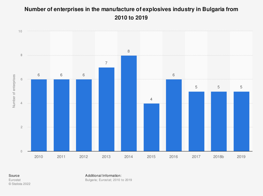 Statistic: Number of enterprises in the manufacture of explosives industry in Bulgaria from 2008 to 2016 | Statista
