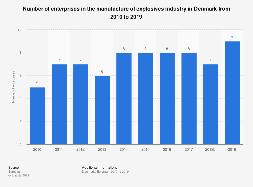 Statistic: Number of enterprises in the manufacture of explosives industry in Denmark from 2008 to 2016 | Statista