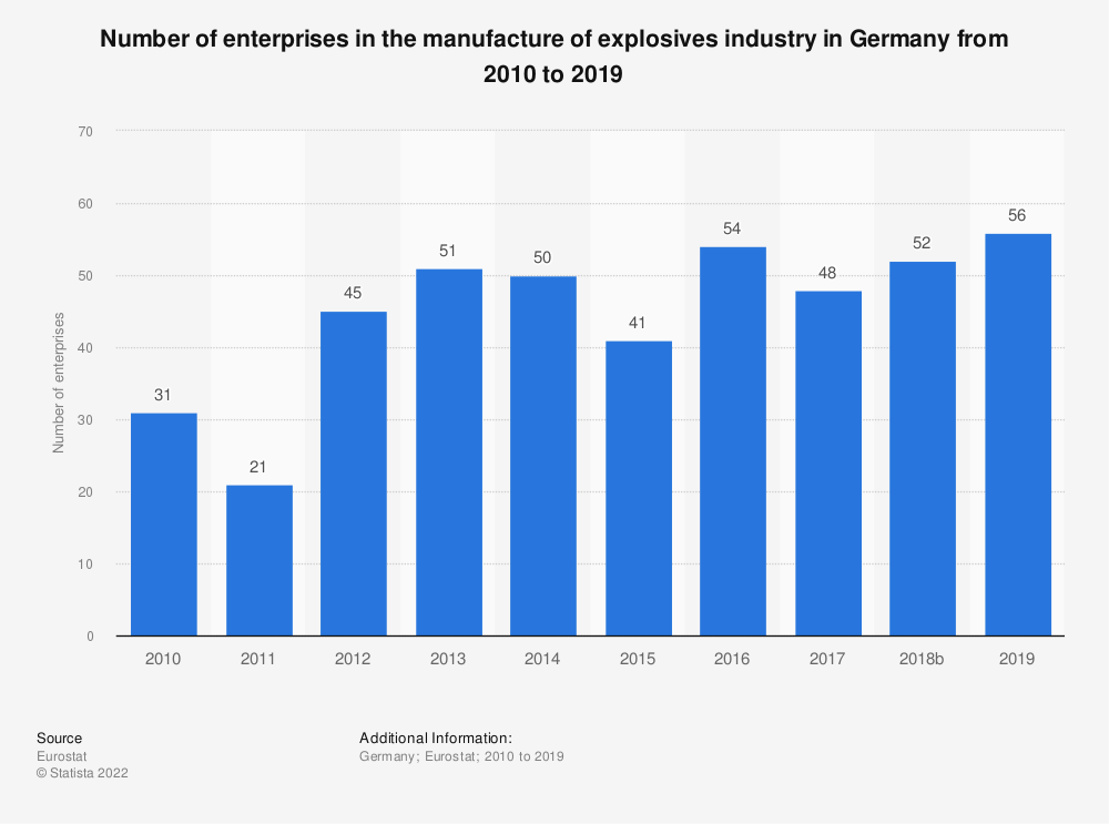 Statistic: Number of enterprises in the manufacture of explosives industry in Germany from 2008 to 2016 | Statista