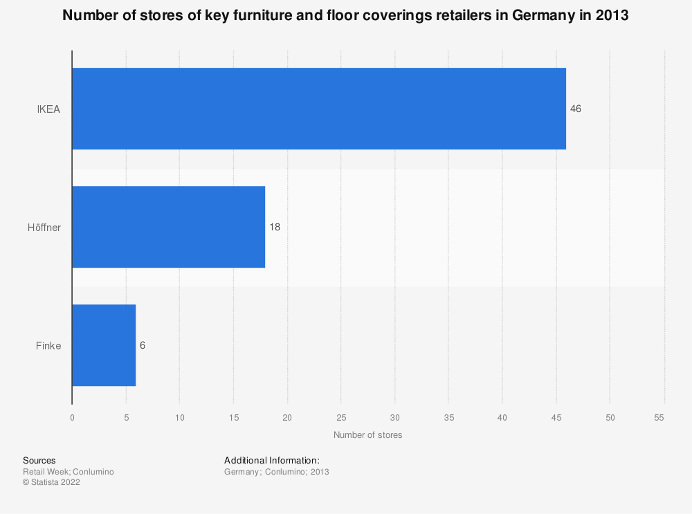 Statistic: Number of stores of key furniture and floor coverings retailers in Germany in 2013 | Statista