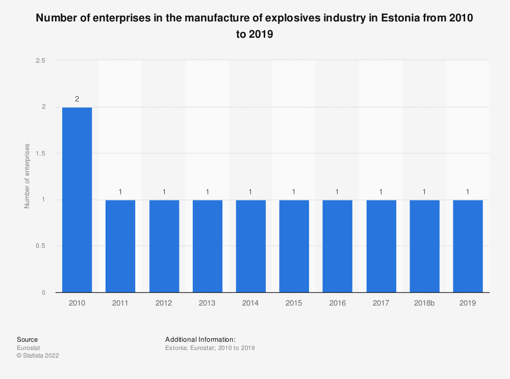Statistic: Number of enterprises in the manufacture of explosives industry in Estonia from 2008 to 2016 | Statista