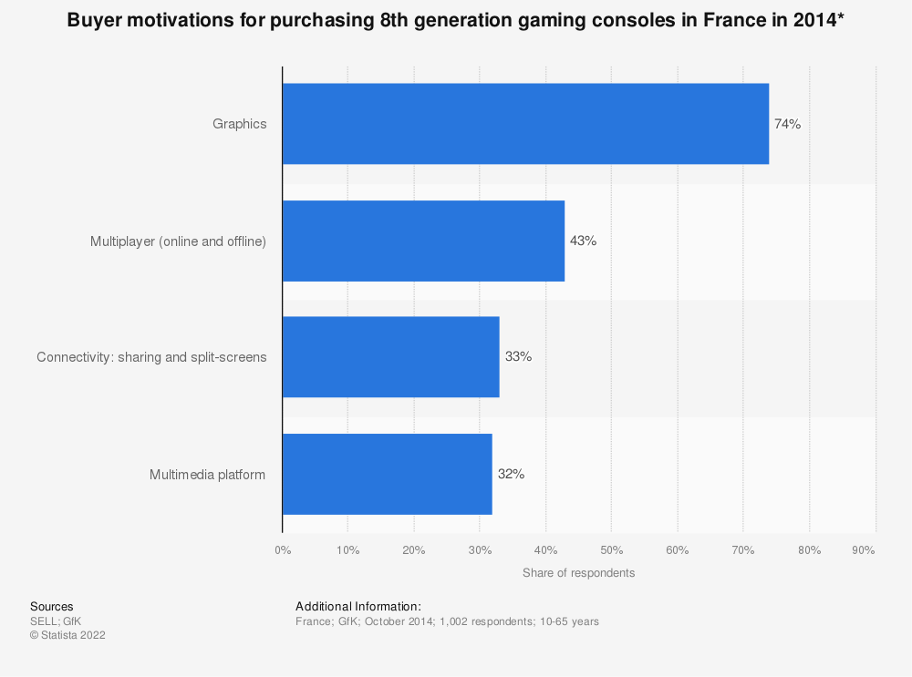 Statistic: Buyer motivations for purchasing 8th generation gaming consoles in France in 2014* | Statista