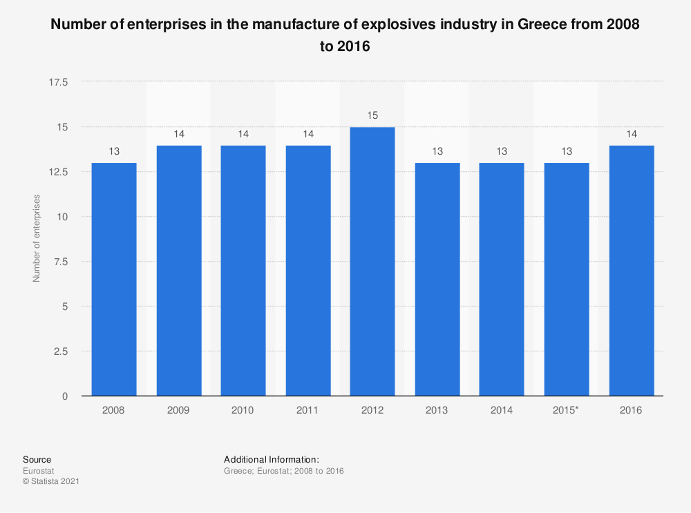 Statistic: Number of enterprises in the manufacture of explosives industry in Greece from 2008 to 2016 | Statista