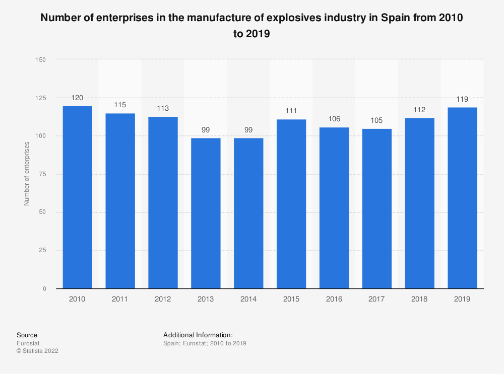 Statistic: Number of enterprises in the manufacture of explosives industry in Spain from 2008 to 2016 | Statista