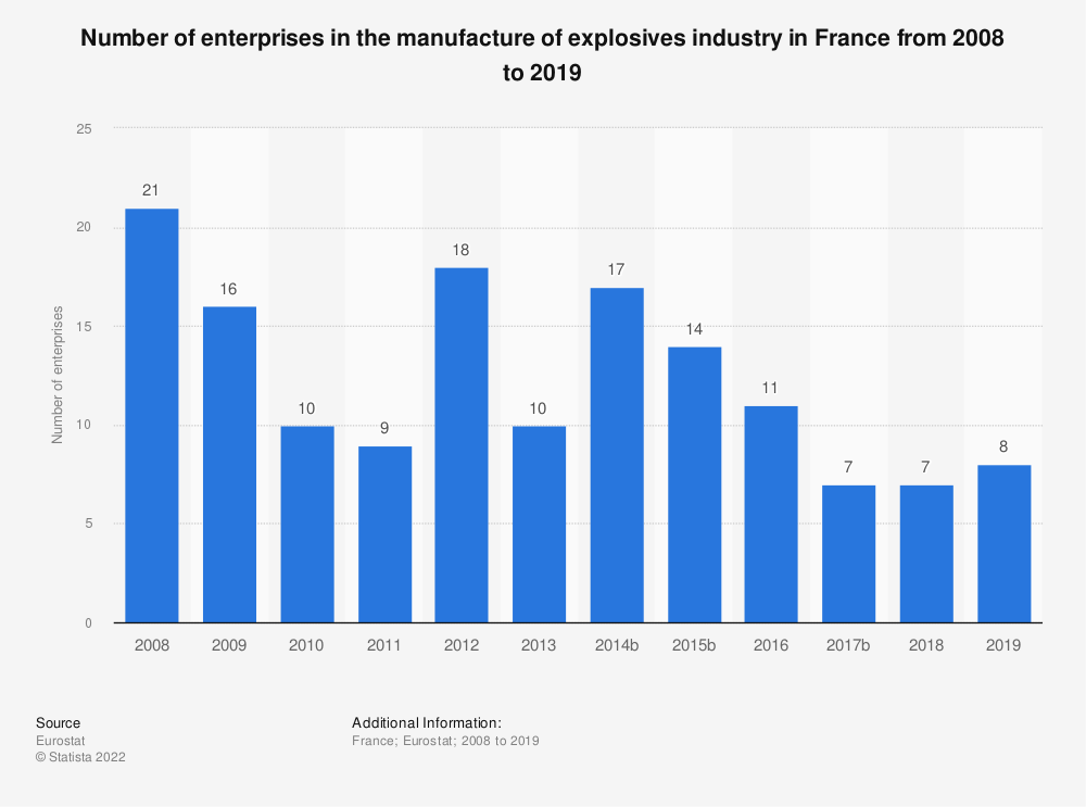 Statistic: Number of enterprises in the manufacture of explosives industry in France from 2008 to 2015 | Statista