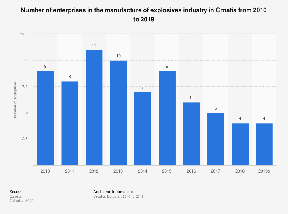 Statistic: Number of enterprises in the manufacture of explosives industry in Croatia from 2008 to 2016 | Statista