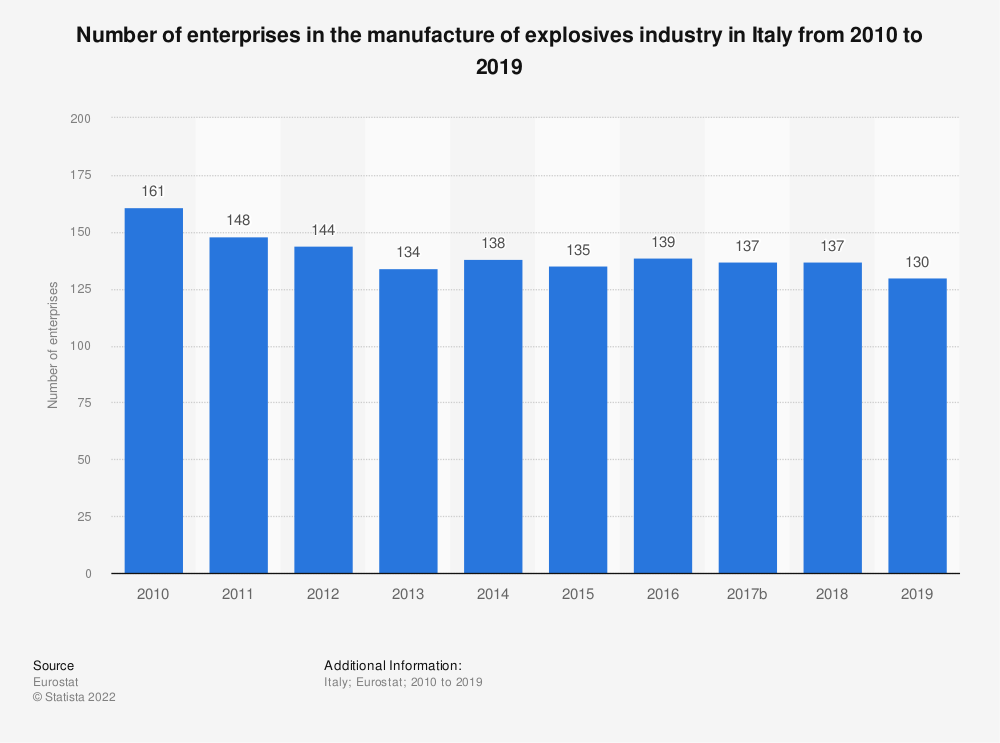 Statistic: Number of enterprises in the manufacture of explosives industry in Italy from 2008 to 2016 | Statista