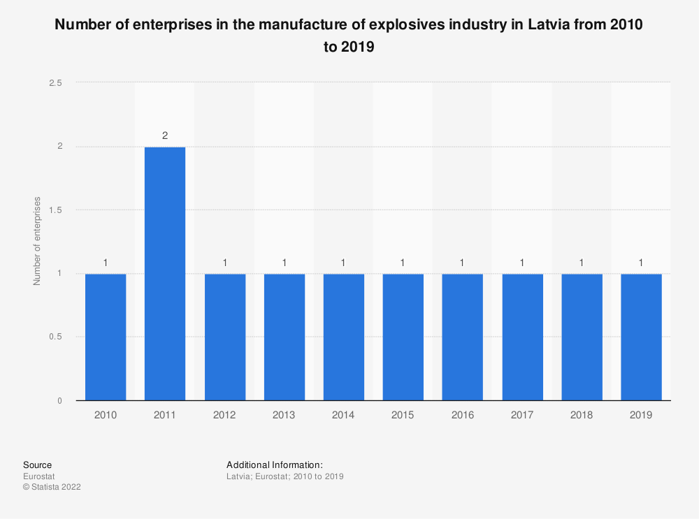 Statistic: Number of enterprises in the manufacture of explosives industry in Latvia from 2008 to 2016 | Statista