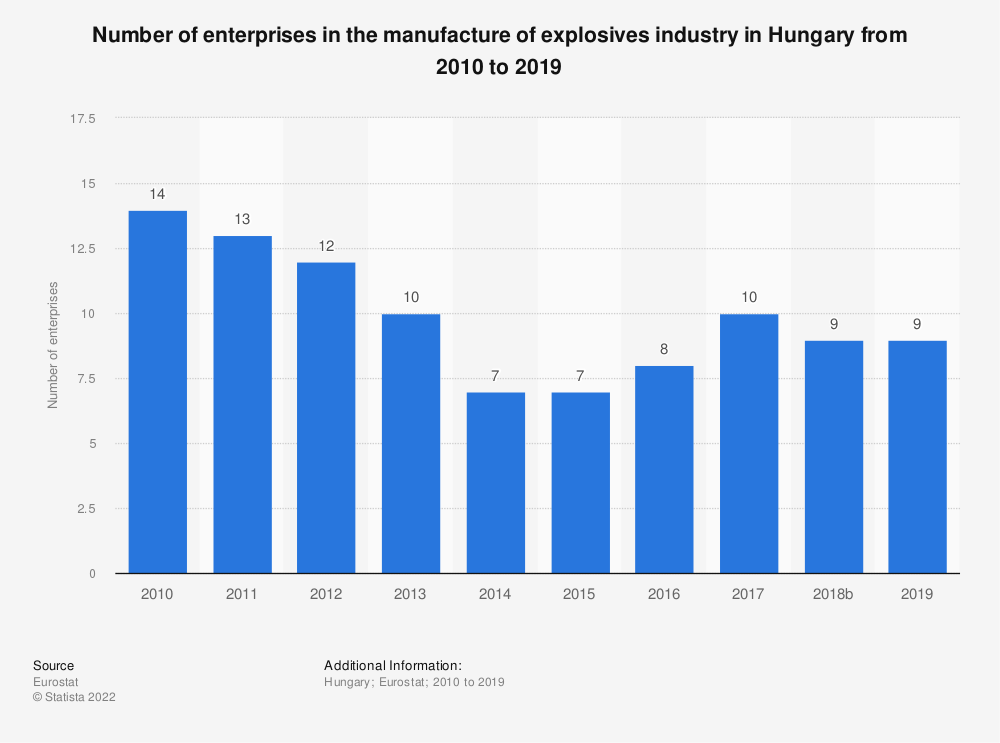 Statistic: Number of enterprises in the manufacture of explosives industry in Hungary from 2008 to 2016 | Statista