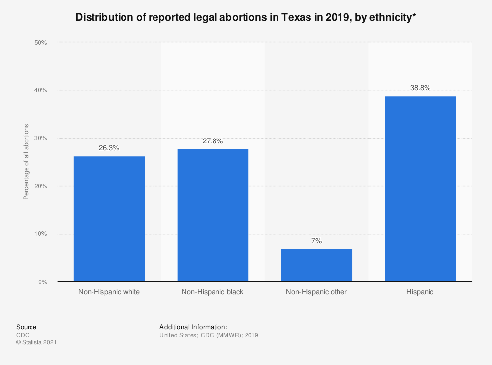 Statistic: Distribution of reported legal abortions in Texas in 2015, by ethnicity*  | Statista