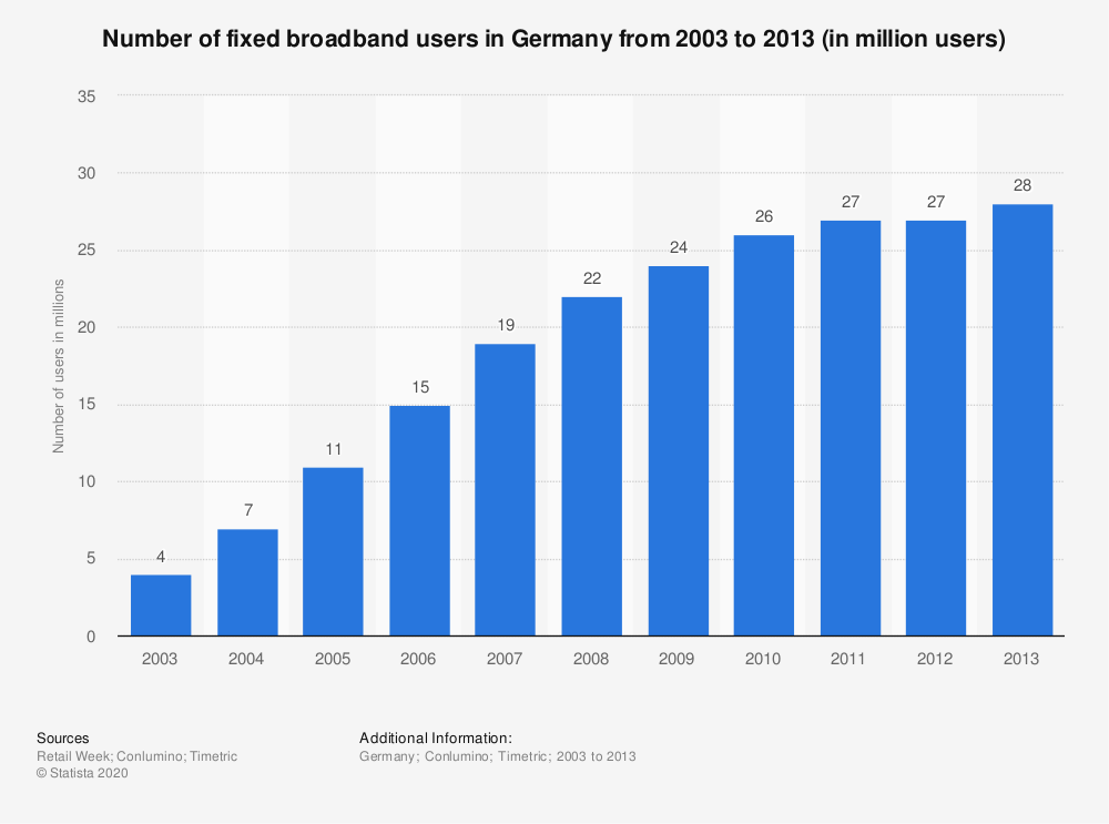 Statistic: Number of fixed broadband users in Germany from 2003 to 2013 (in million users) | Statista