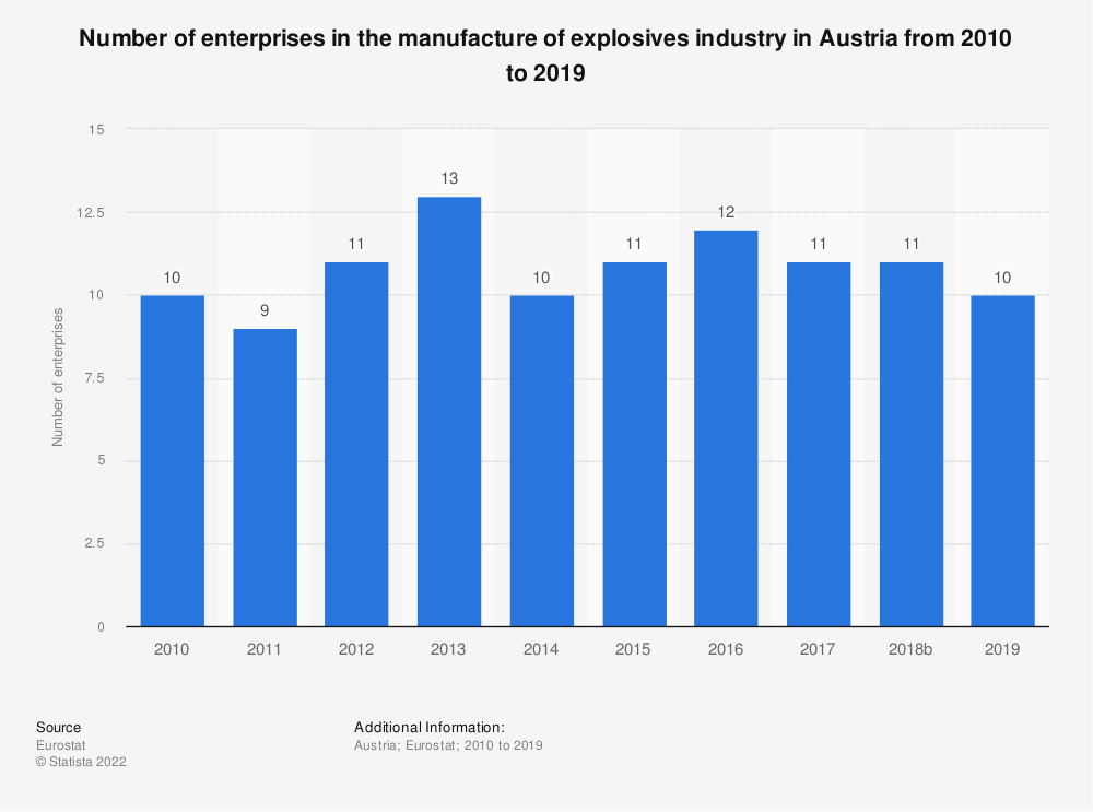 Statistic: Number of enterprises in the manufacture of explosives industry in Austria from 2008 to 2016 | Statista