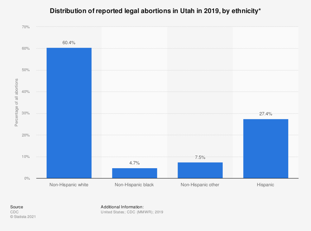 Statistic: Distribution of reported legal abortions in Utah in 2018, by ethnicity*  | Statista