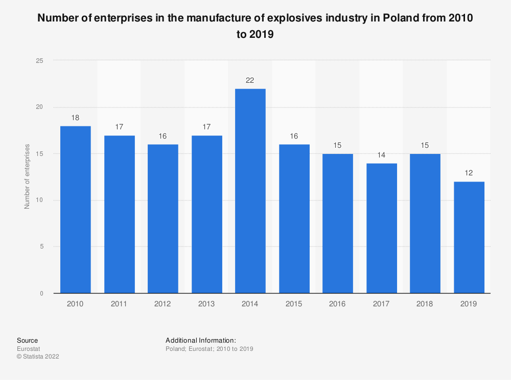 Statistic: Number of enterprises in the manufacture of explosives industry in Poland from 2008 to 2016 | Statista