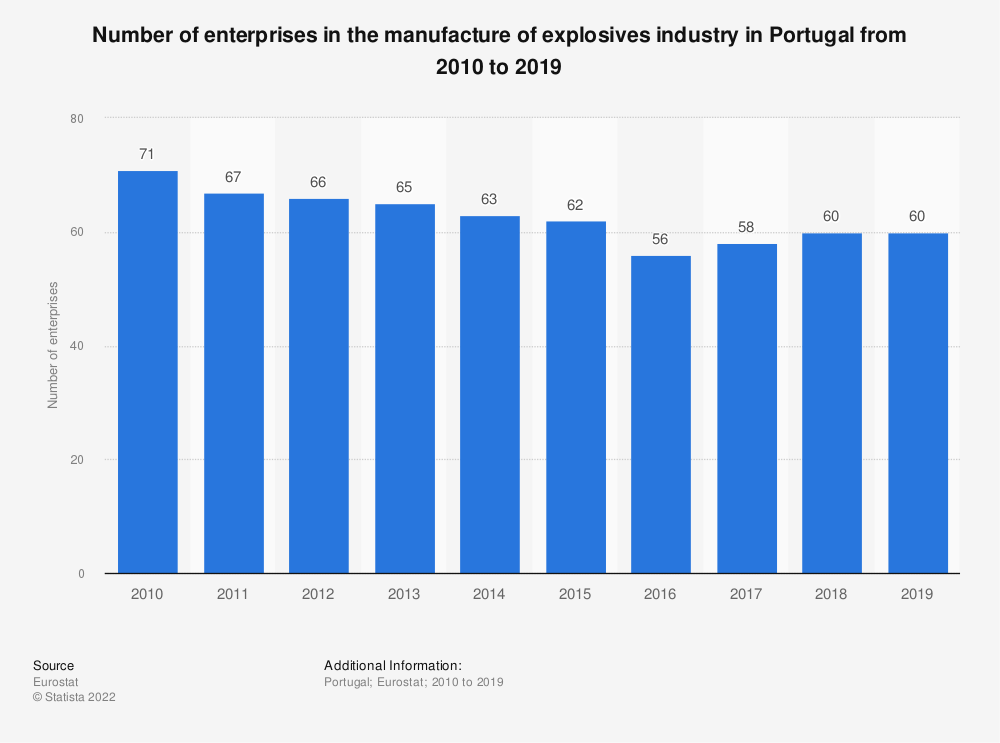 Statistic: Number of enterprises in the manufacture of explosives industry in Portugal from 2008 to 2016 | Statista