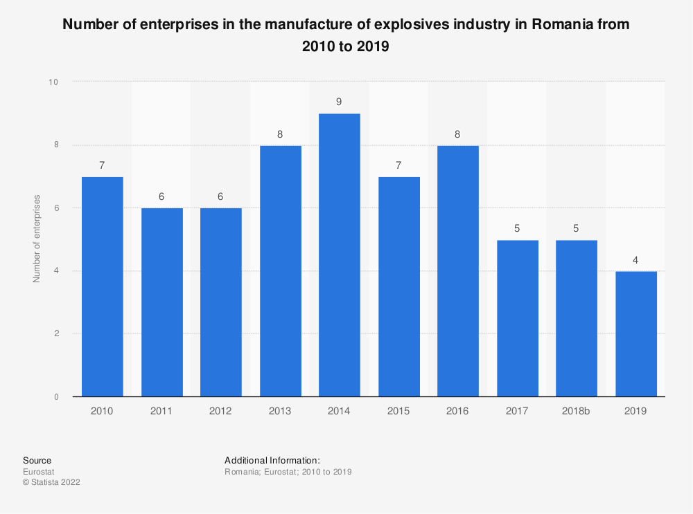 Statistic: Number of enterprises in the manufacture of explosives industry in Romania from 2008 to 2016 | Statista