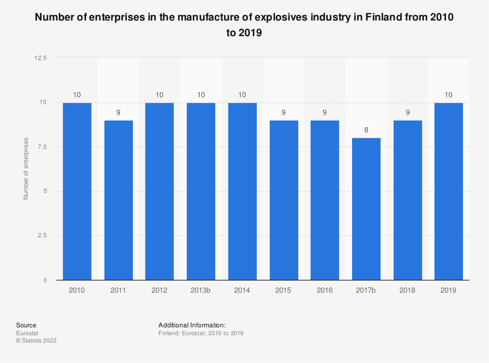 Statistic: Number of enterprises in the manufacture of explosives industry in Finland from 2008 to 2016 | Statista