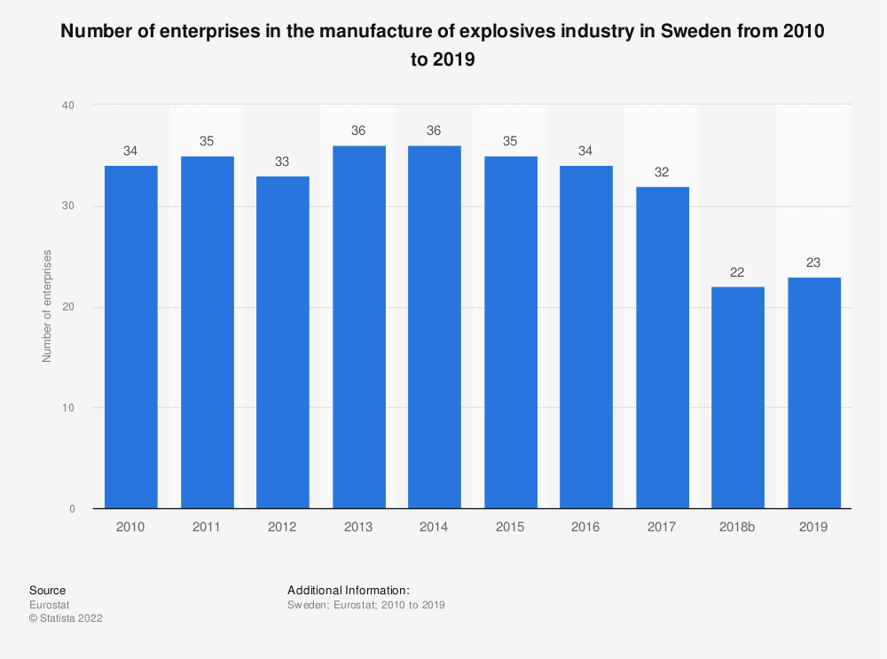 Statistic: Number of enterprises in the manufacture of explosives industry in Sweden from 2008 to 2016 | Statista