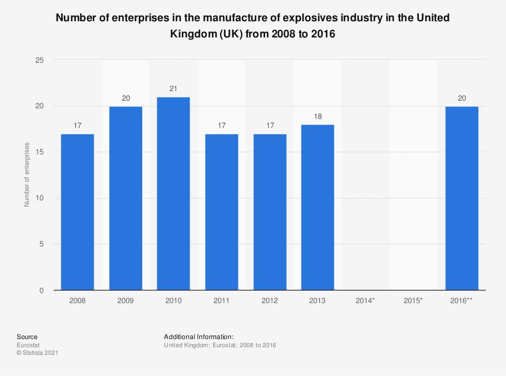 Statistic: Number of enterprises in the manufacture of explosives industry in the United Kingdom (UK) from 2008 to 2016 | Statista