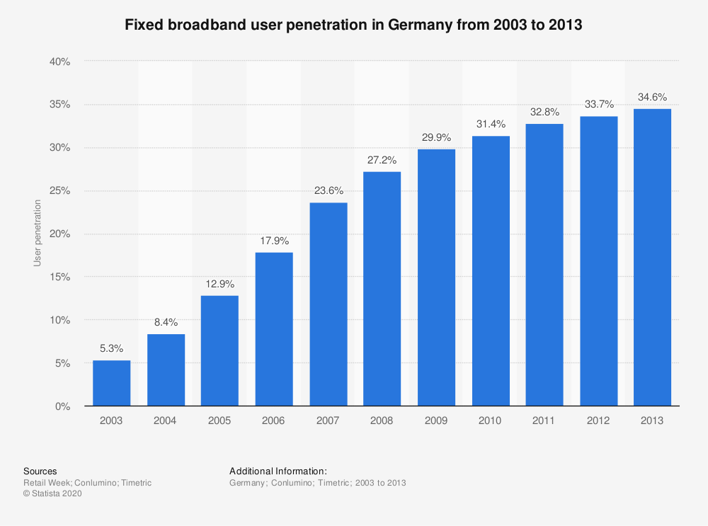 Statistic: Fixed broadband user penetration in Germany from 2003 to 2013 | Statista