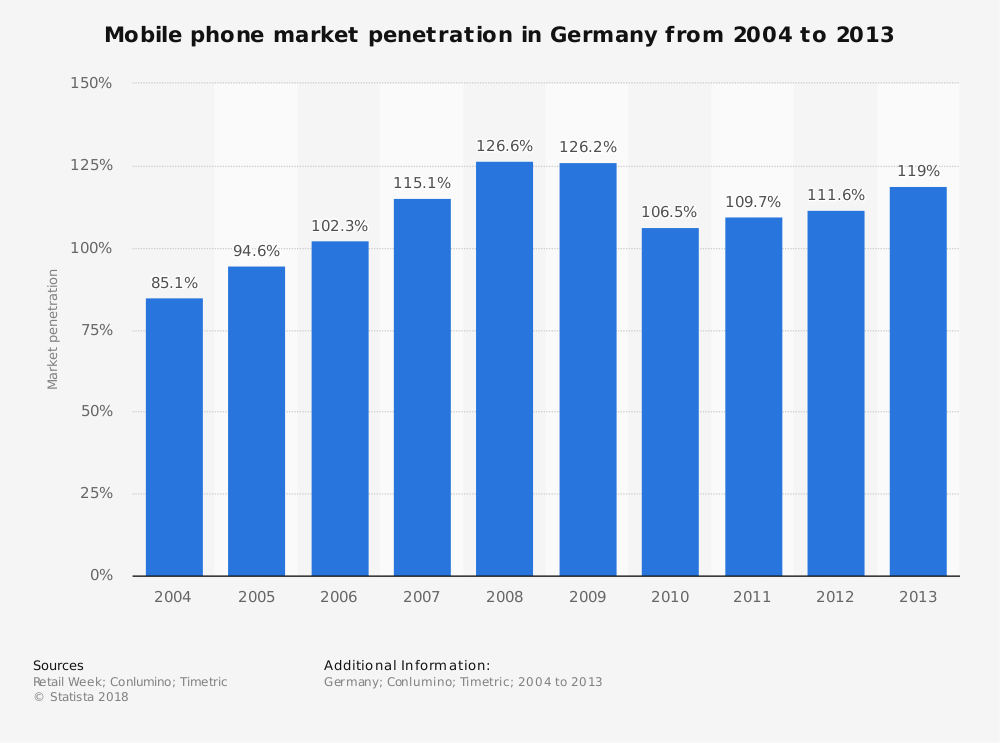 Statistic: Mobile phone market penetration in Germany from 2004 to 2013 | Statista
