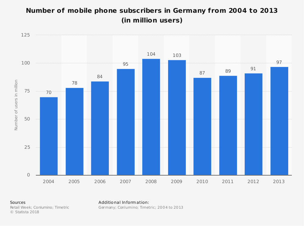 Statistic: Number of mobile phone subscribers in Germany from 2004 to 2013 (in million users) | Statista