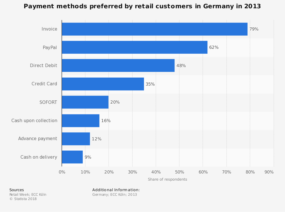 Statistic: Payment methods preferred by retail customers in Germany in 2013 | Statista