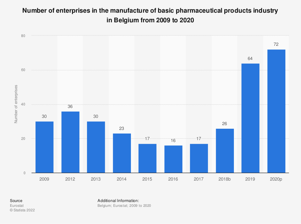 Statistic: Number of enterprises in the manufacture of basic pharmaceutical products industry in Belgium from 2009 to 2016 | Statista
