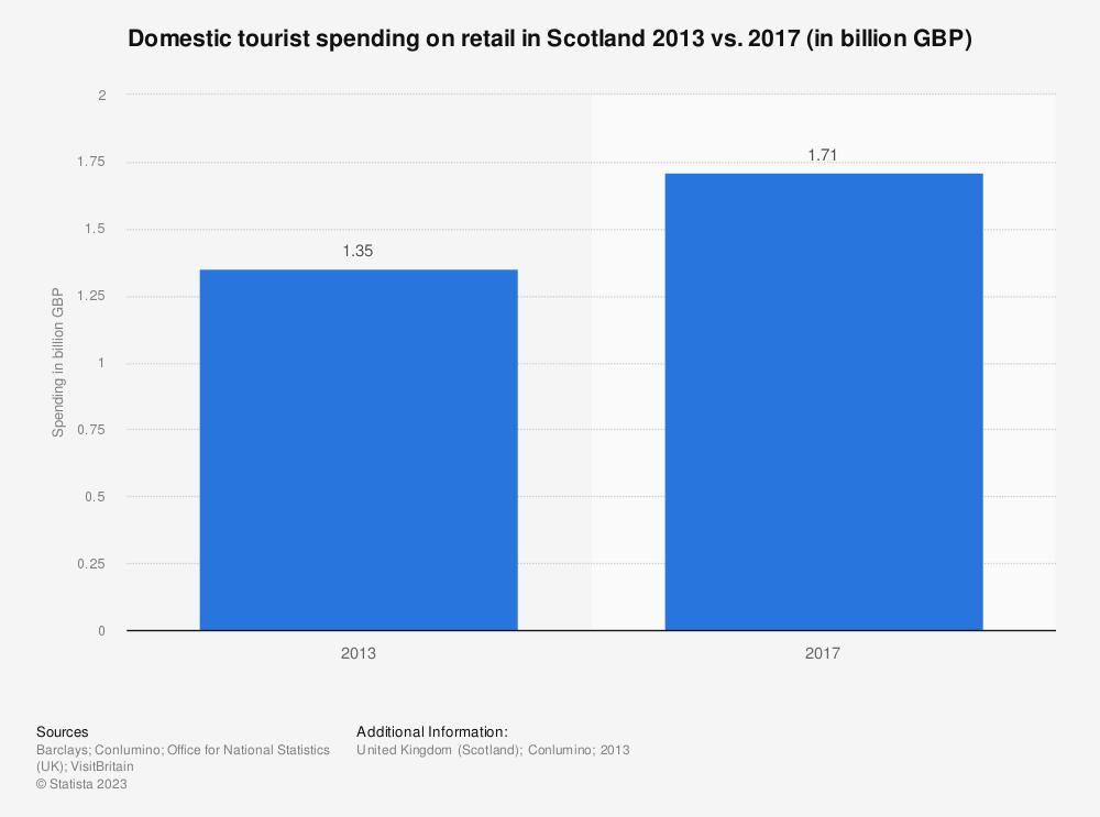 Statistic: Domestic tourist spending on retail in Scotland 2013 vs. 2017 (in billion GBP) | Statista