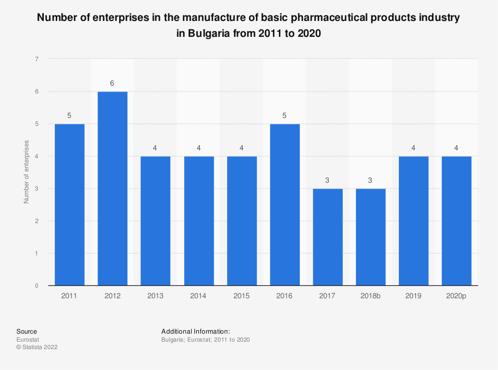 Statistic: Number of enterprises in the manufacture of basic pharmaceutical products industry in Bulgaria from 2008 to 2016 | Statista